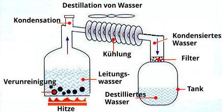 Destillation Wasser
